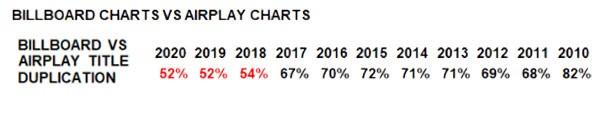 Billboard Charts vs Airplay Charts